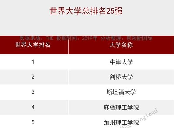 世界大学排名:牛津夺冠,斯坦福第3,清华排多少名?