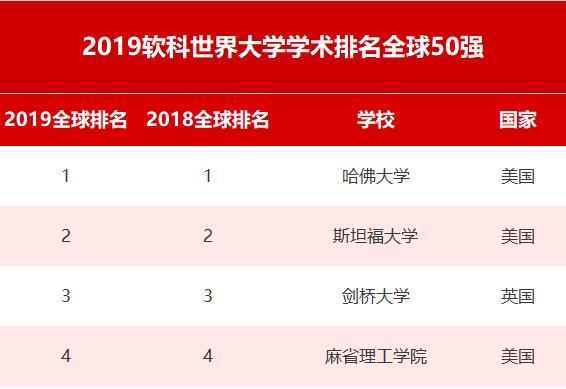 中国内地132所高校上榜!软科世界大学学术排名发布