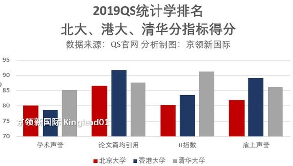 QS学排名:中国27所大学上榜,港科大超北大