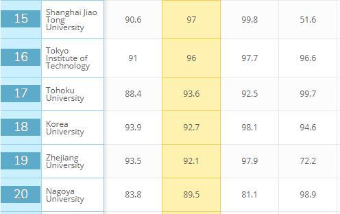 世界大学学术声誉排名:清北港大并列亚洲第一