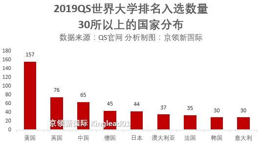 QS世界大学排名,中国大学上升势头明显