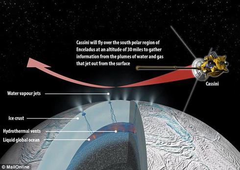 土卫二和木卫二的地下海洋潜在着生命