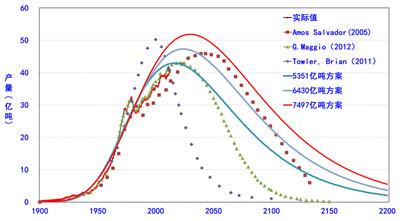 未来世界石油产量预测